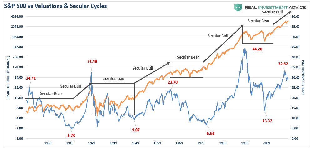 , Which Secular Bull Market Is It – 1950's or 1920's?