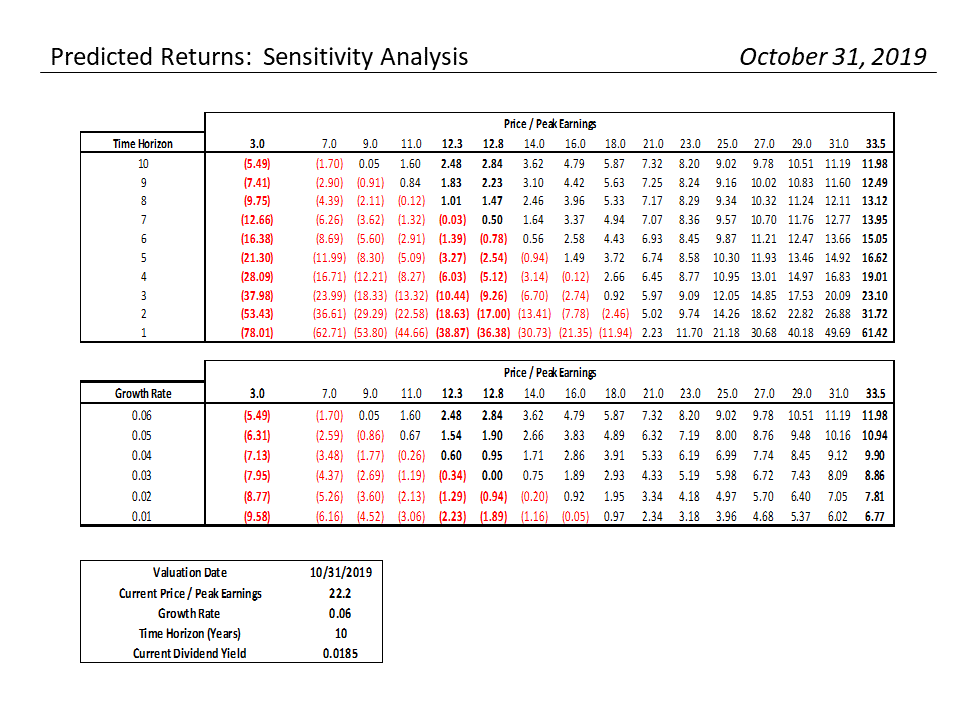 , S&P 500 Monthly Valuation & Analysis Review – 11-1-19