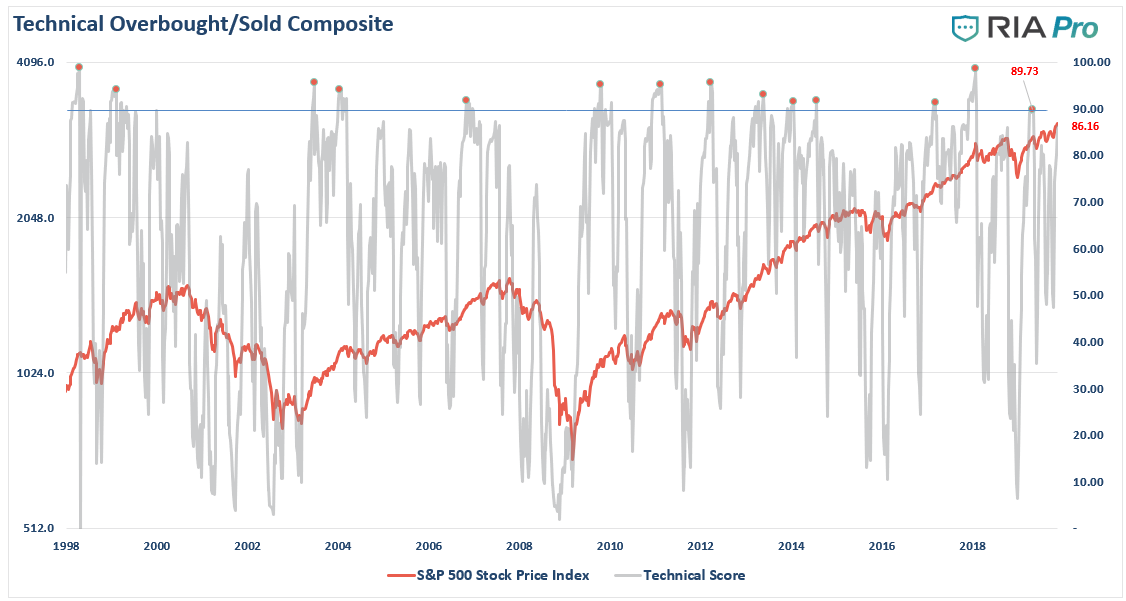 , Technically Speaking: COT Positioning – Volatility, Oil, Dollar, & Rates (Q3-2019)