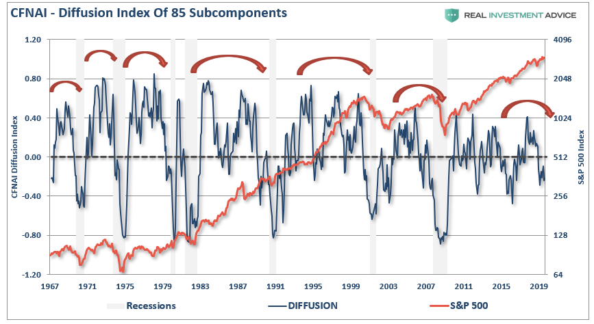 , The Most Important & Overlooked Economic Number
