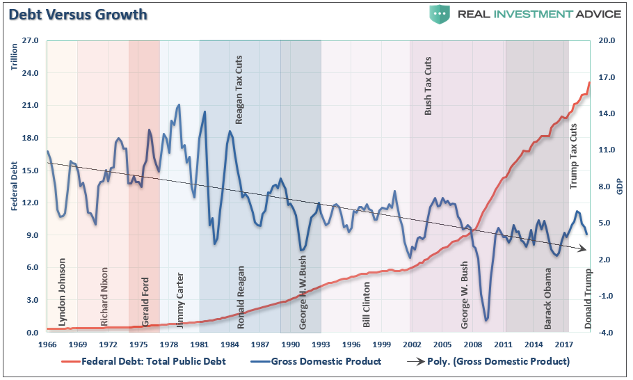 , Democrats Stop Worrying & Learn To Love Deficits