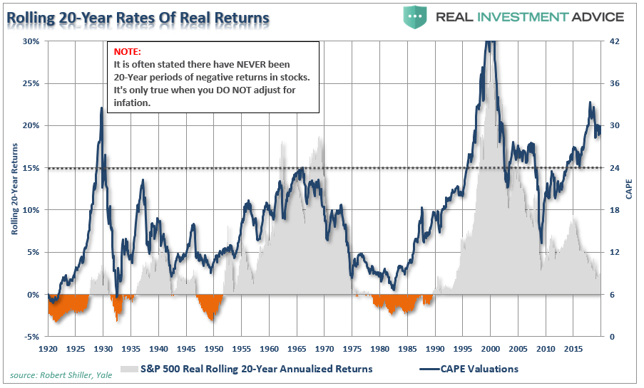 , The Next Decade: Valuations & The Destiny Of Low Returns