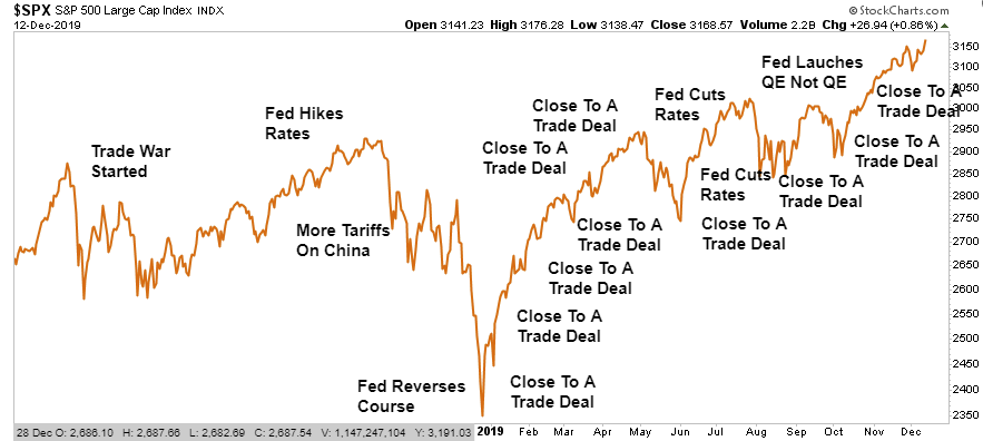 , The Trade War Is Over, Long Live The Trade War 12-14-19
