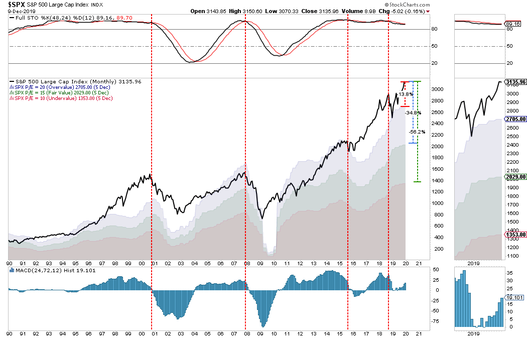 ", Technically Speaking: Monthly ""Buy Signal"" Say Bull Is Back? But For How Long?"