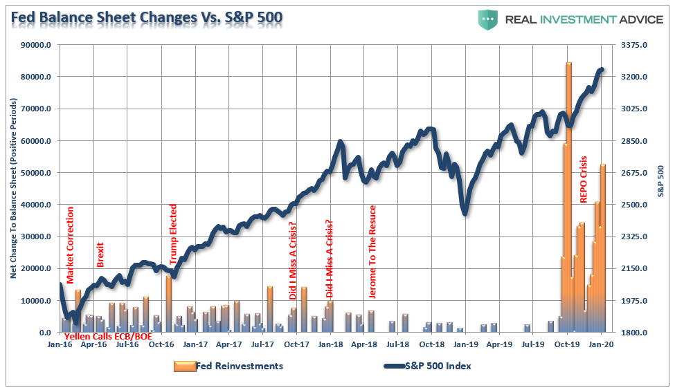 , MacroView: Will The The Market Repeat The Start Of 2018?