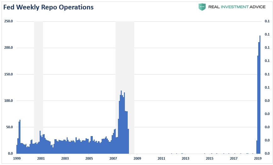 , MacroView: Has The Fed Trapped Itself?