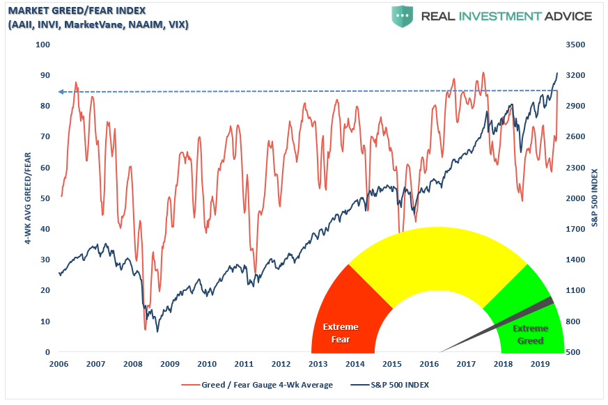 , 30% Up Years – Should You Sell It?