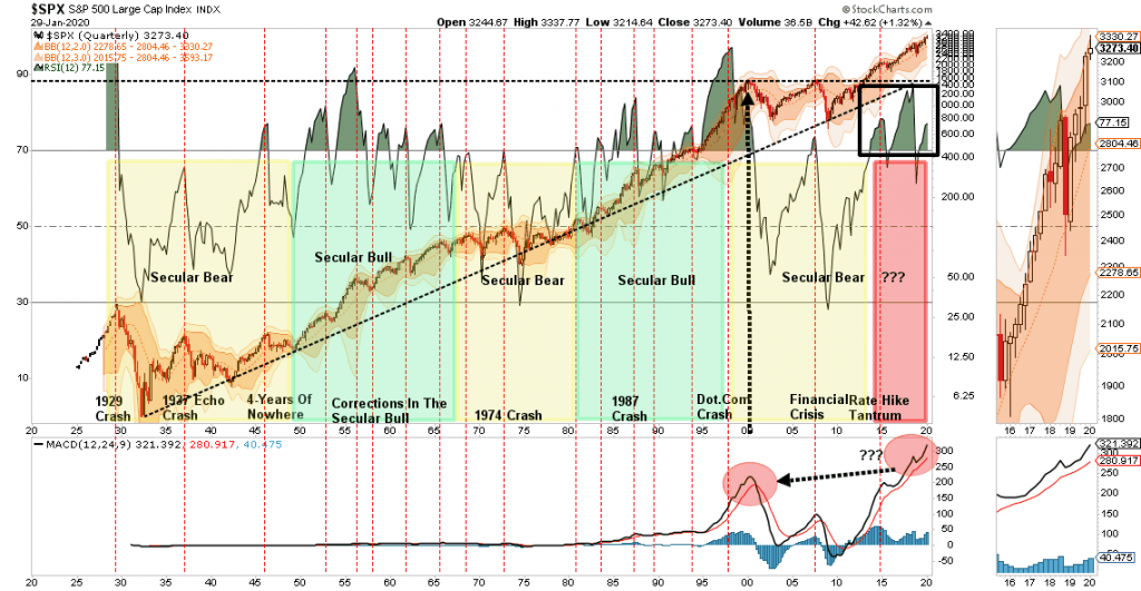 , S&P 500 Technical Analysis Review 01-30-20