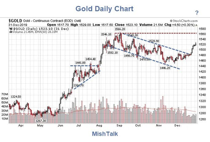 , Gold: How High Will It Go In 2020?