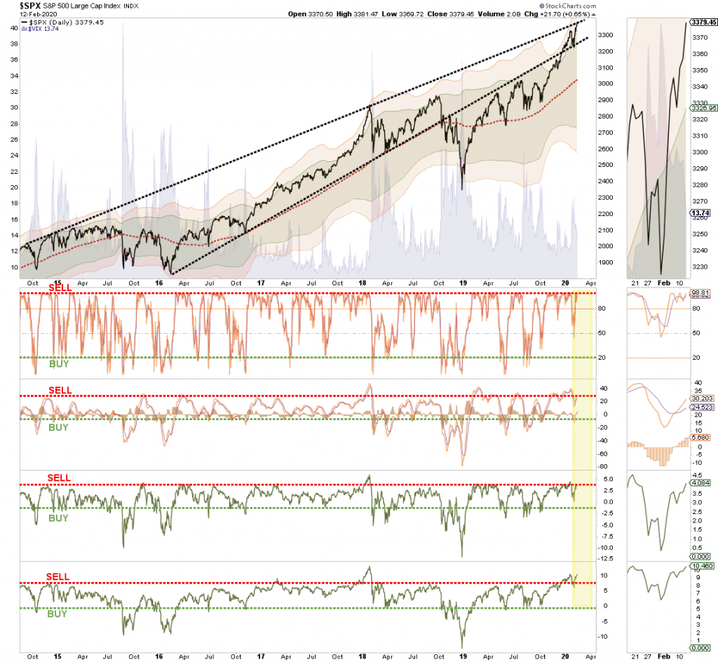 , S&P 500 Technical Analysis Review 02-13-20