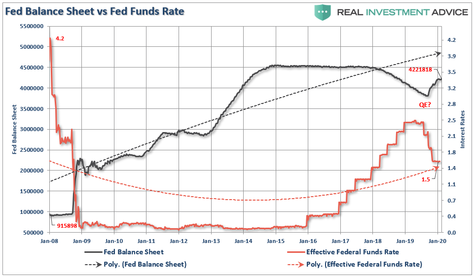 , #MacroView: Japan, The Fed, & The Limits Of QE