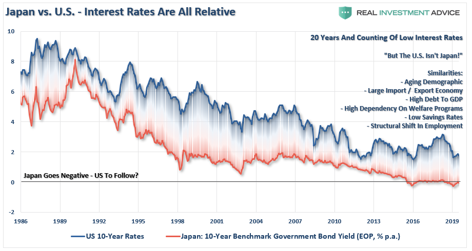 bond bull market, #MacroView: Why Siegel Is Wrong About End Of Bond Bull Market