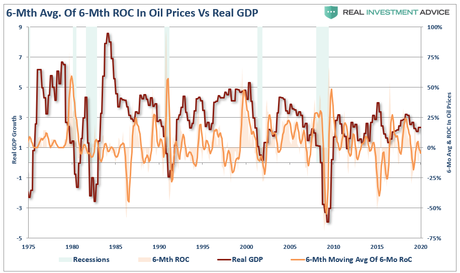 , Falling Oil Prices An Economic Warning Sign