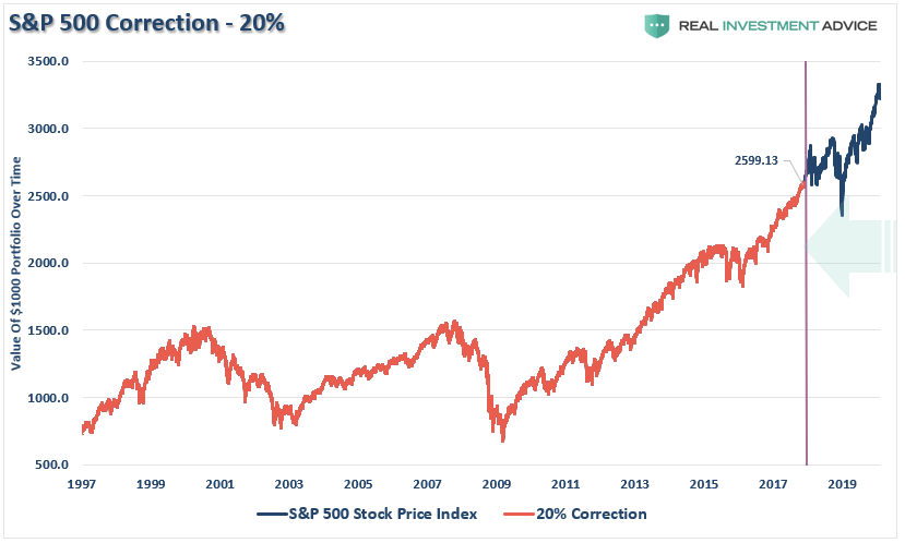 , Market Downturn? Putting Corrections Into Perspective