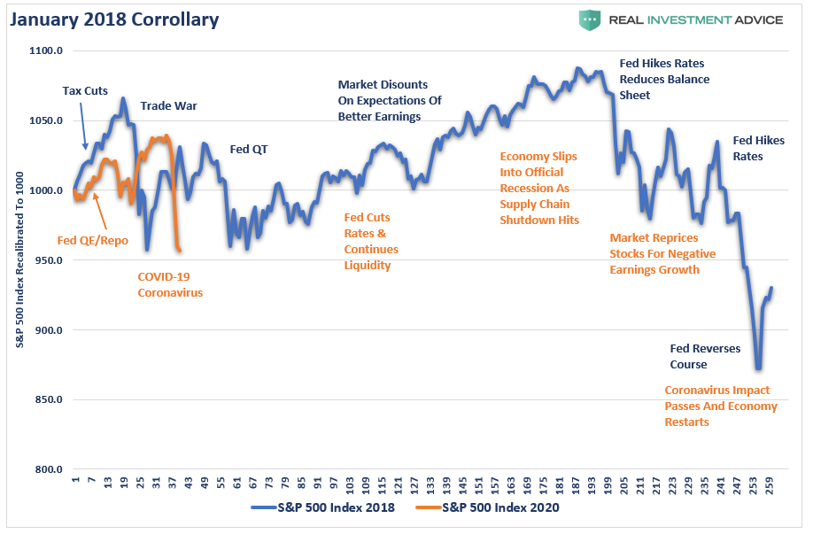 , MacroView: The Ghosts Of 2018?