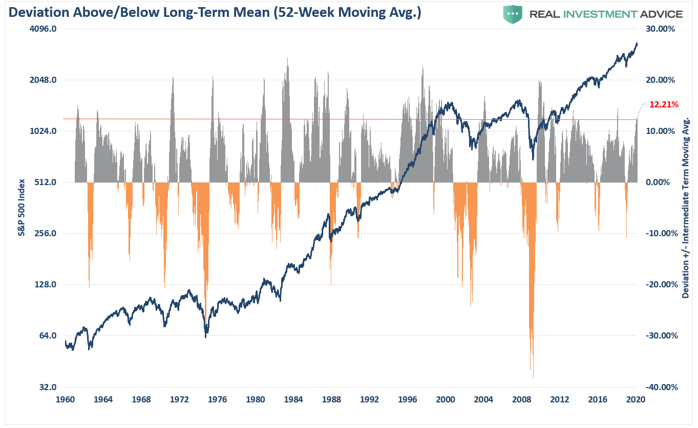 , Technically Speaking: Chasing The Market? Warnings Are Everywhere