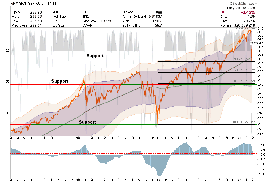 , Market Crash & Navigating What Happens Next 02-28-20
