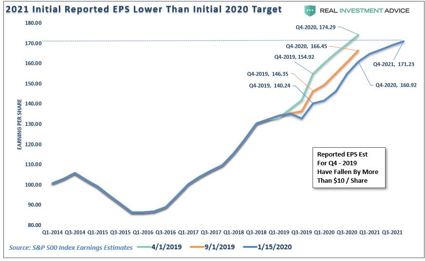 , Market Believes It Has Immunity To Risks 02-15-20