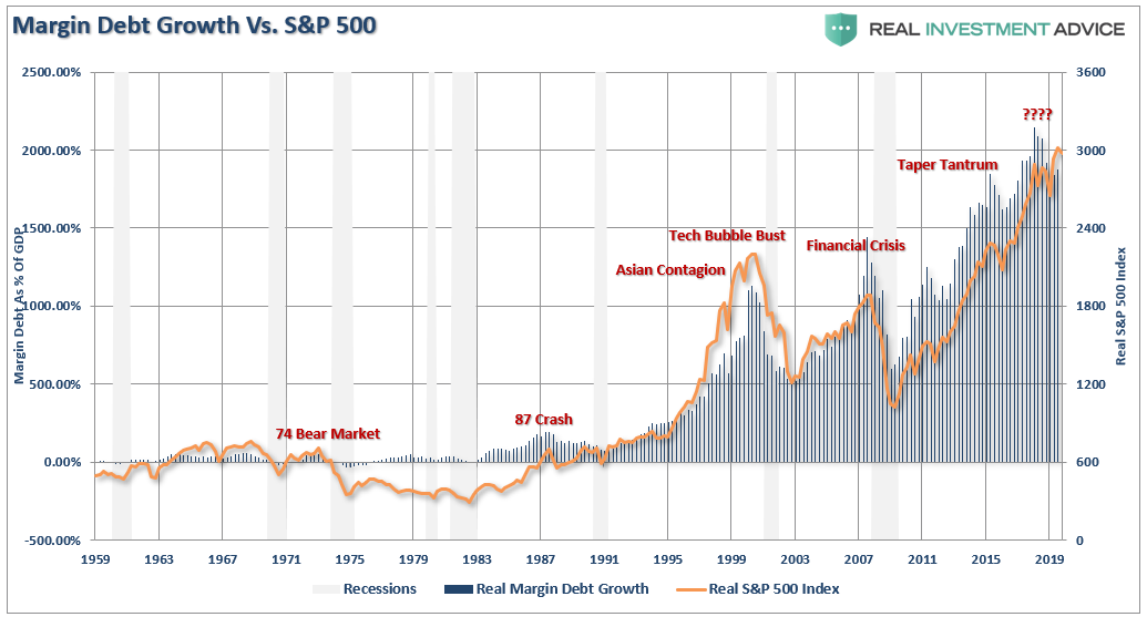 ", MacroView: The Next ""Minsky Moment"" Is Inevitable"