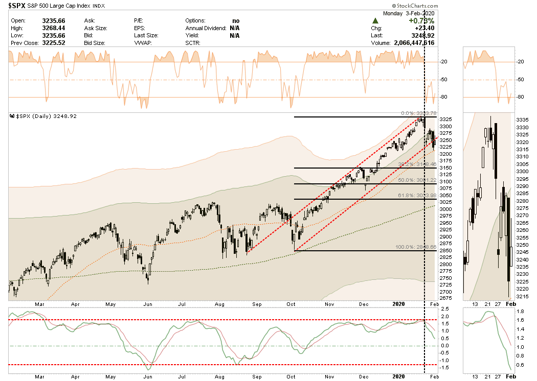 , Technically Speaking: Market Bounce, January, & The Super Bowl.