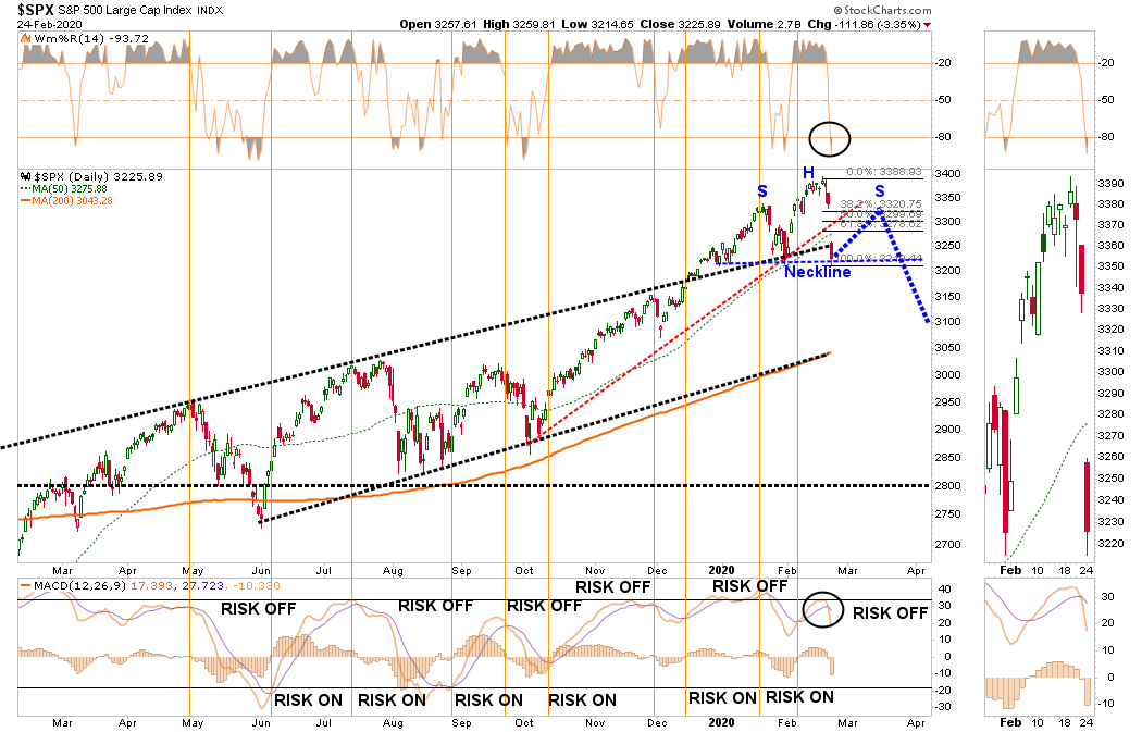 """, Technically Speaking: Markets Start To Price In """"Viral Impacts"""""""