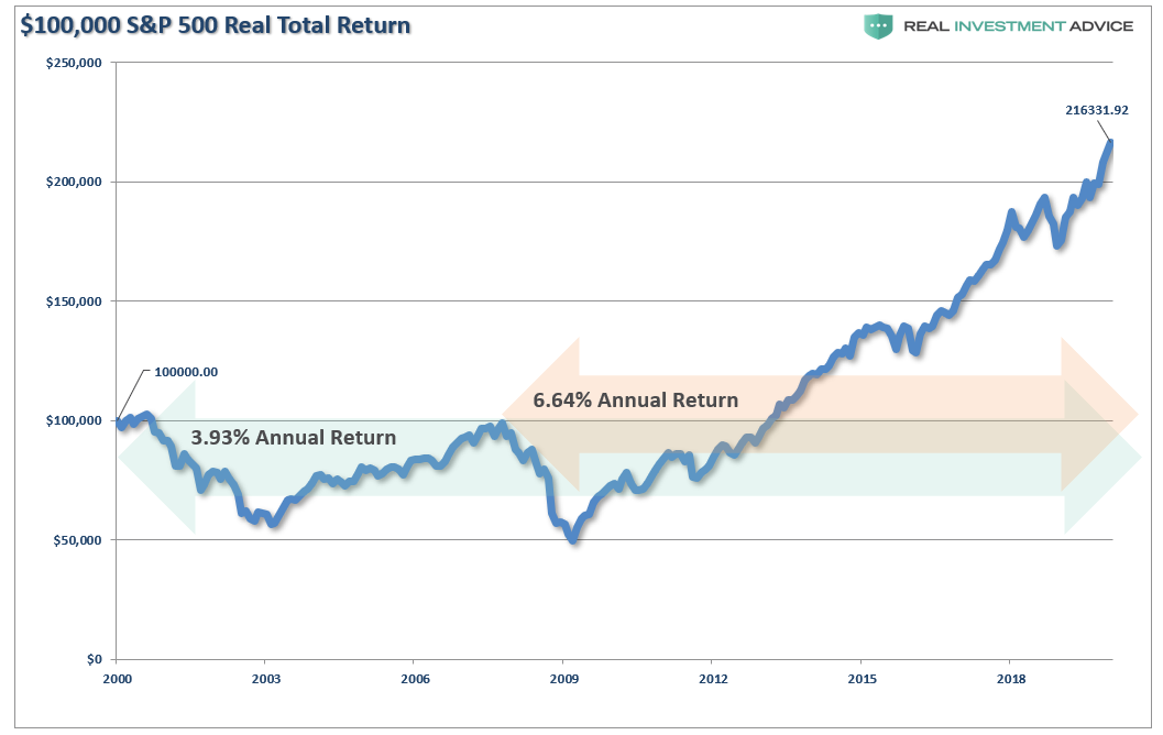 , After A Decade, Investors Are Finally Back to Even