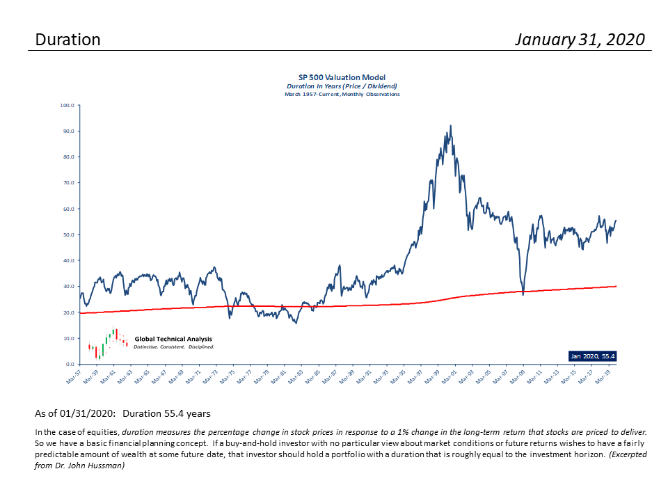 , S&P 500 Monthly Valuation & Analysis Review – 2-1-2020