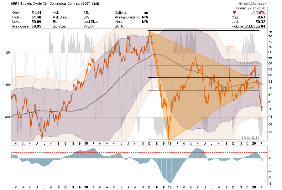 , Technically Speaking: COT Positioning – Risk Of Correction Still High (Q1-2020)