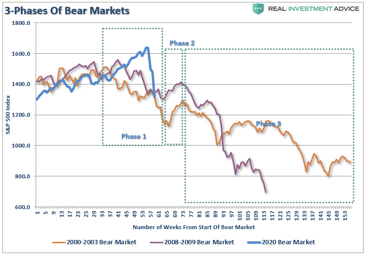 "stocks, bonds, investing, stock market, bull market, bear market, trade war, tariffs, china, trump, Technically Speaking: The One Thing – Playing The ""Bear Market"" Rally."