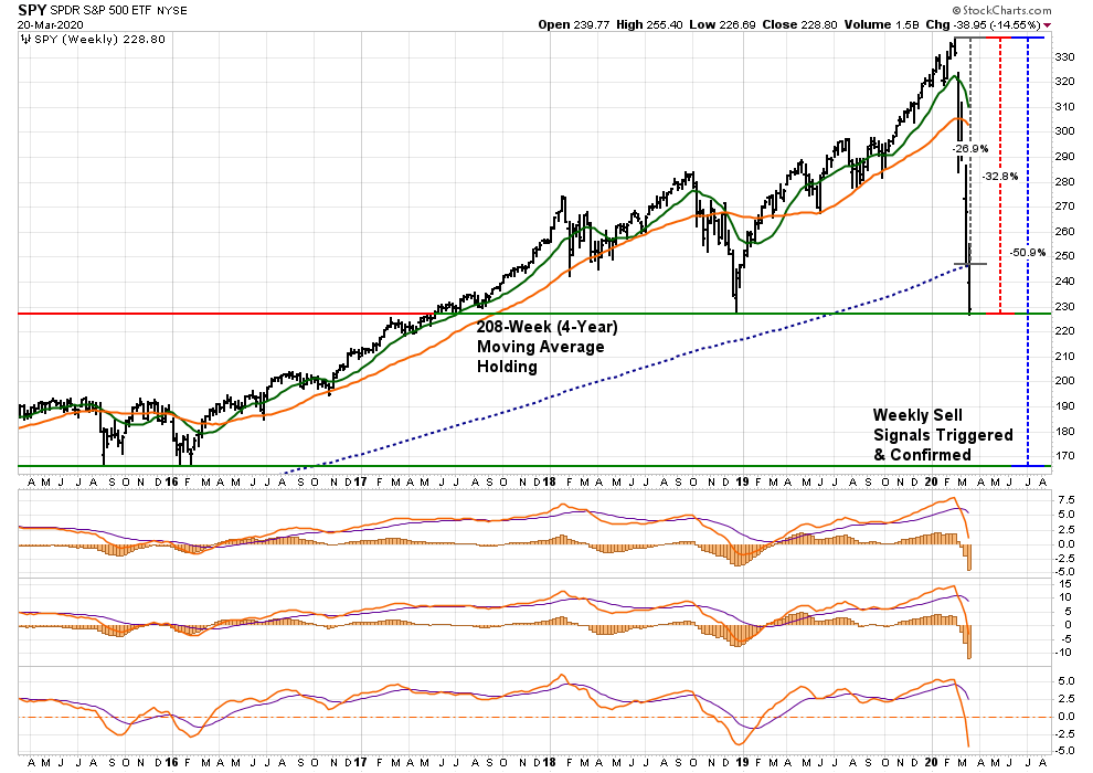 , Everyone Wanting To Buy Suggests The Bear Still Prowls (Full Report)