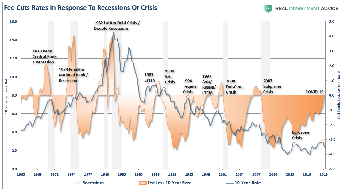 ", #MacroView: Fed's ""Emergency Rate Cut"" Reveals Recession Risks"