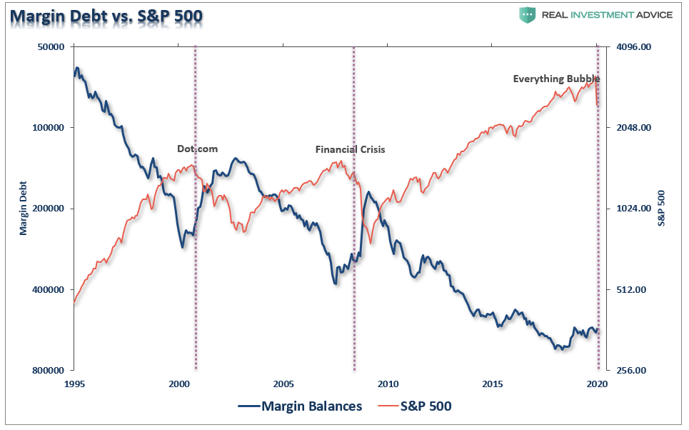 , Margin Call: You Were Warned Of The Risk