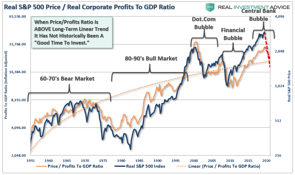 , Profits & Earnings Suggest The Bear Market Isn't Over.