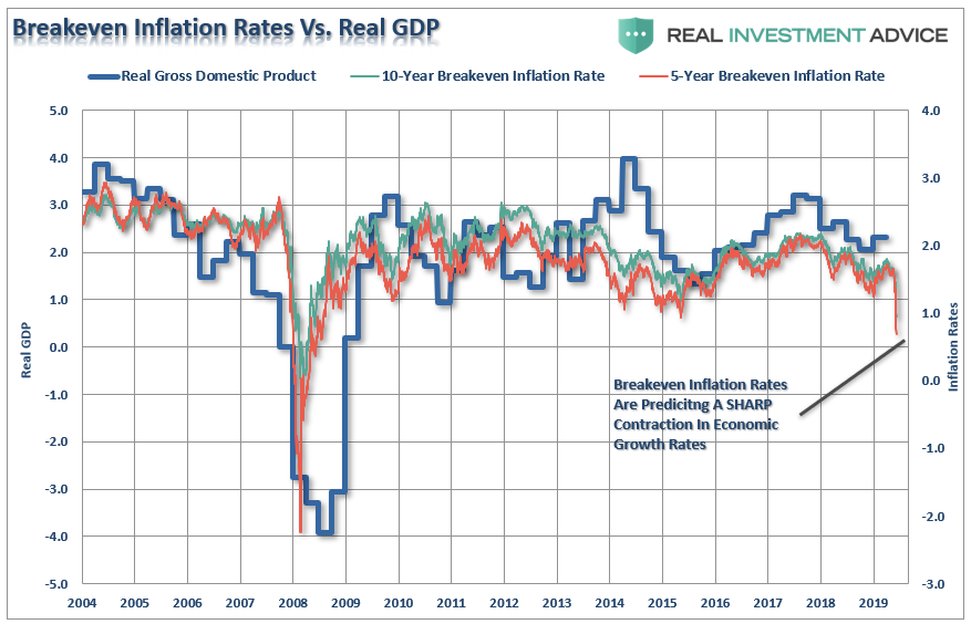, #MacroView: Mnuchin & Kudlow Say No Recession?