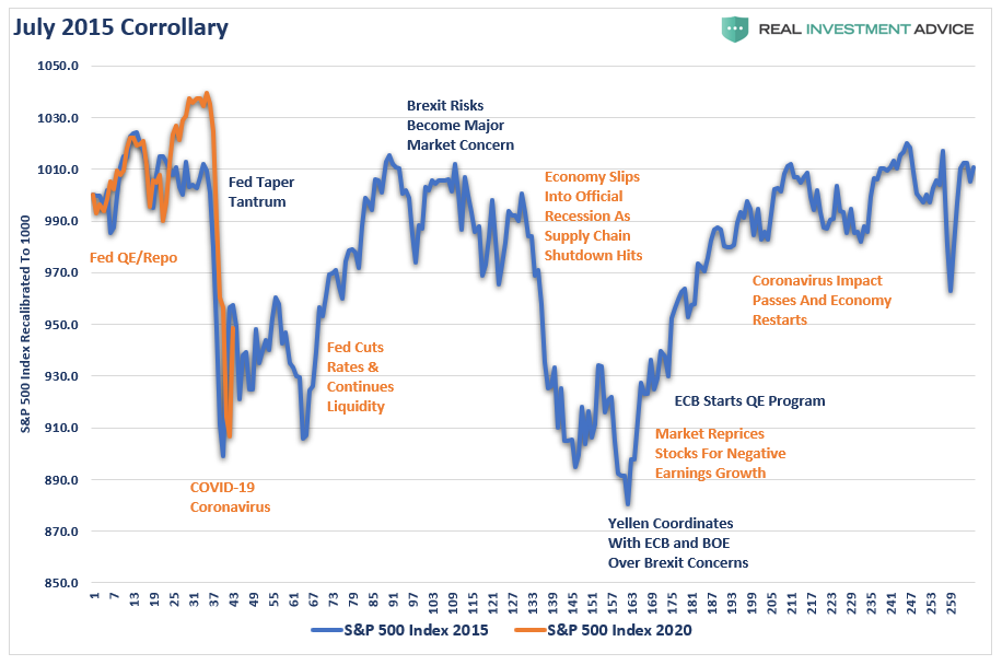 , Technically Speaking: Sellable Rally, Or The Return Of The Bull?