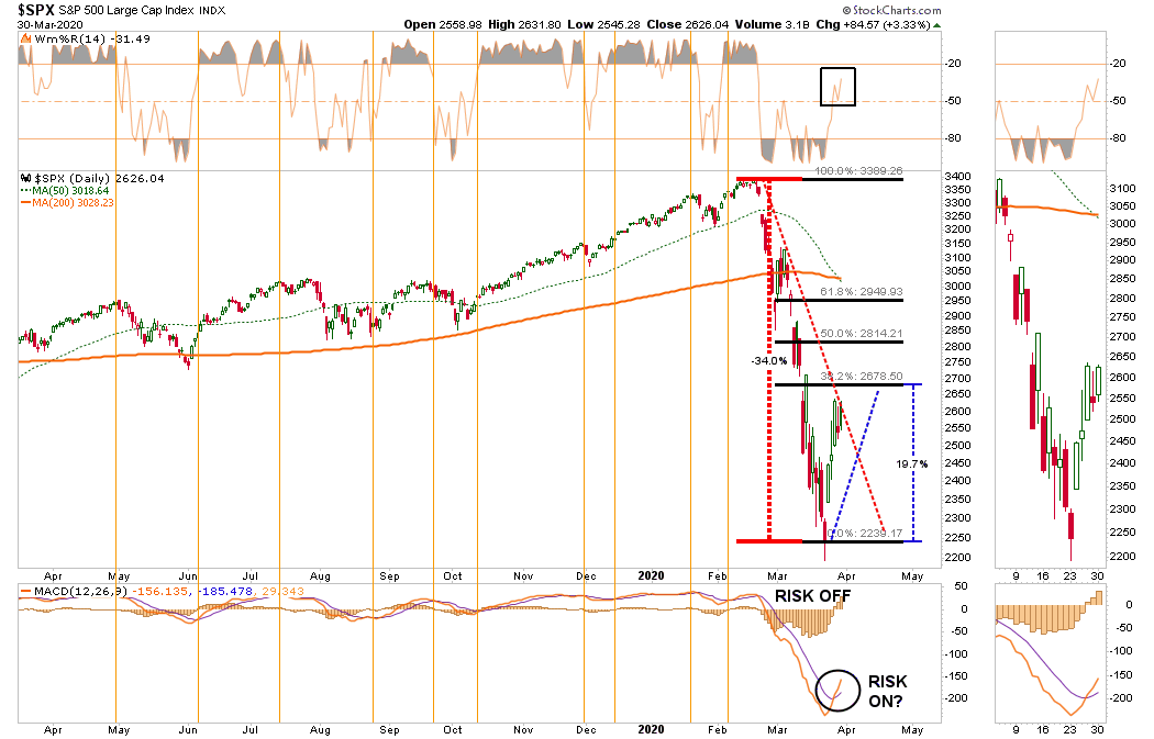 , Technically Speaking: 5-Questions Bulls Need To Answer Now.