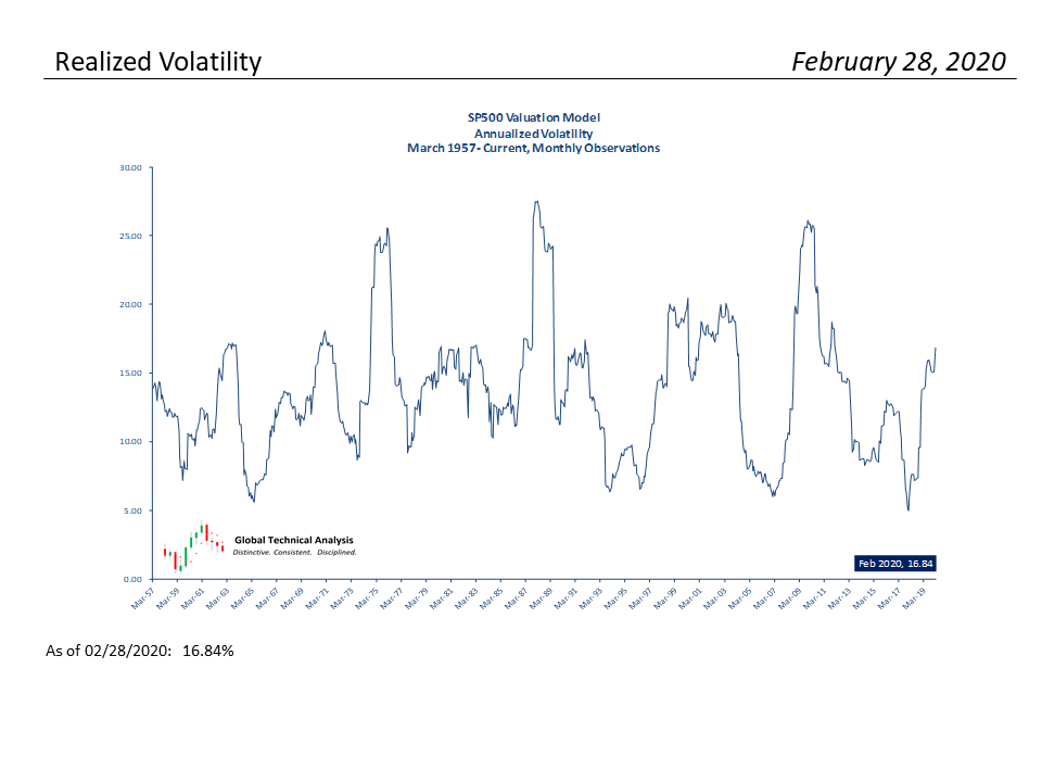 , S&P 500 Monthly Valuation & Analysis Review – 3-2-2020