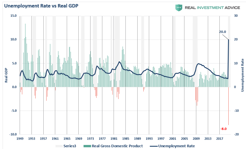 , #MacroView: The Fed Can't Fix What's Broken