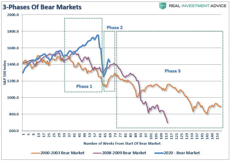 3-Phases Of Bear Markets - Market Rally Over