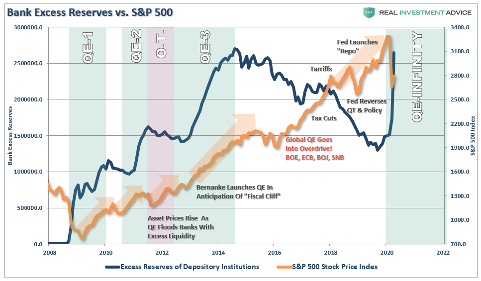 """, #MacroView: Is The """"Debt Chasm"""" Too Big For The Fed To Fill?"""