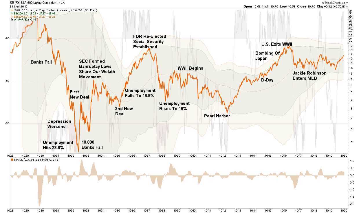 Bear Markets, Lessons Forgotten Are Relearned During Bear Markets (Annotated)