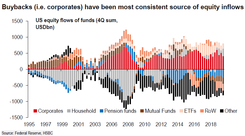 , Aaand It's Gone…The Biggest Support For Asset Prices