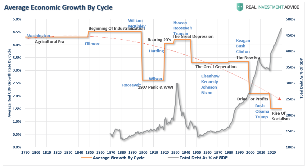 "Blowing Up Everything Bubble, Technically Speaking: Blowing Up The ""Everything Bubble"""