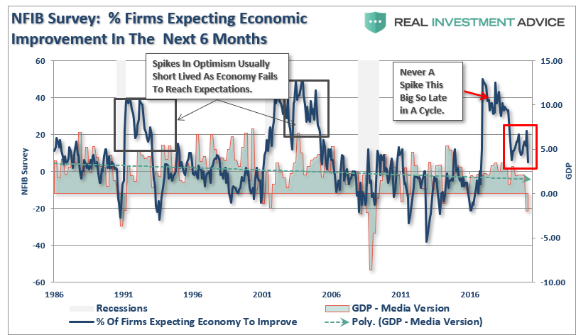 , NFIB Survey: Previous Recession Warnings Now A Reality