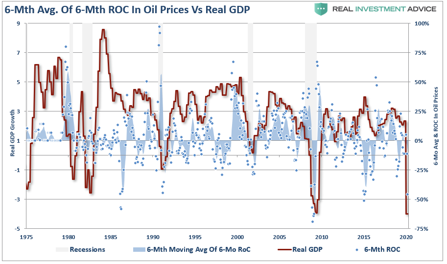The oil price crash was inevitable., #MacroView: The Oil Price Crash Was Inevitable