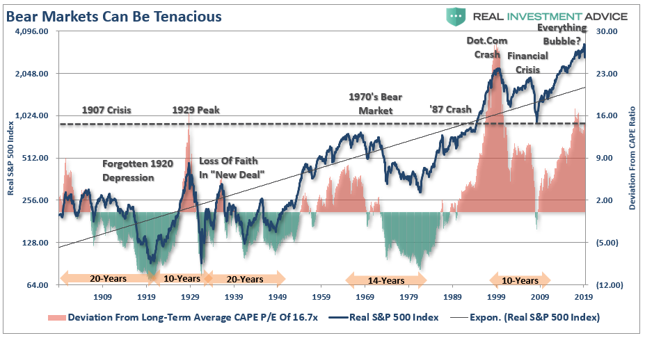 """Is the bull market back, or is this still just a bear market rally?, S&P 500 Notes On A """"Bear Market Rally"""" – 04-22-20"""