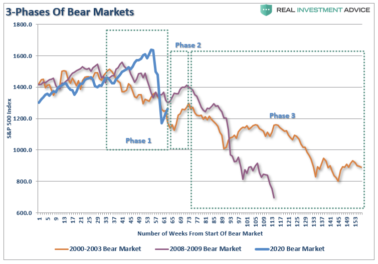 , Technically Speaking: The 4-Phases Of A Full-Market Cycle