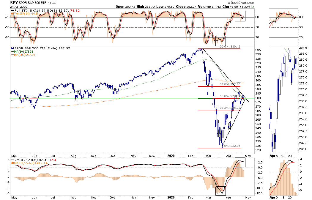 Bear Market Rally Stalls SP500 Overbought And Trips Sell Signals