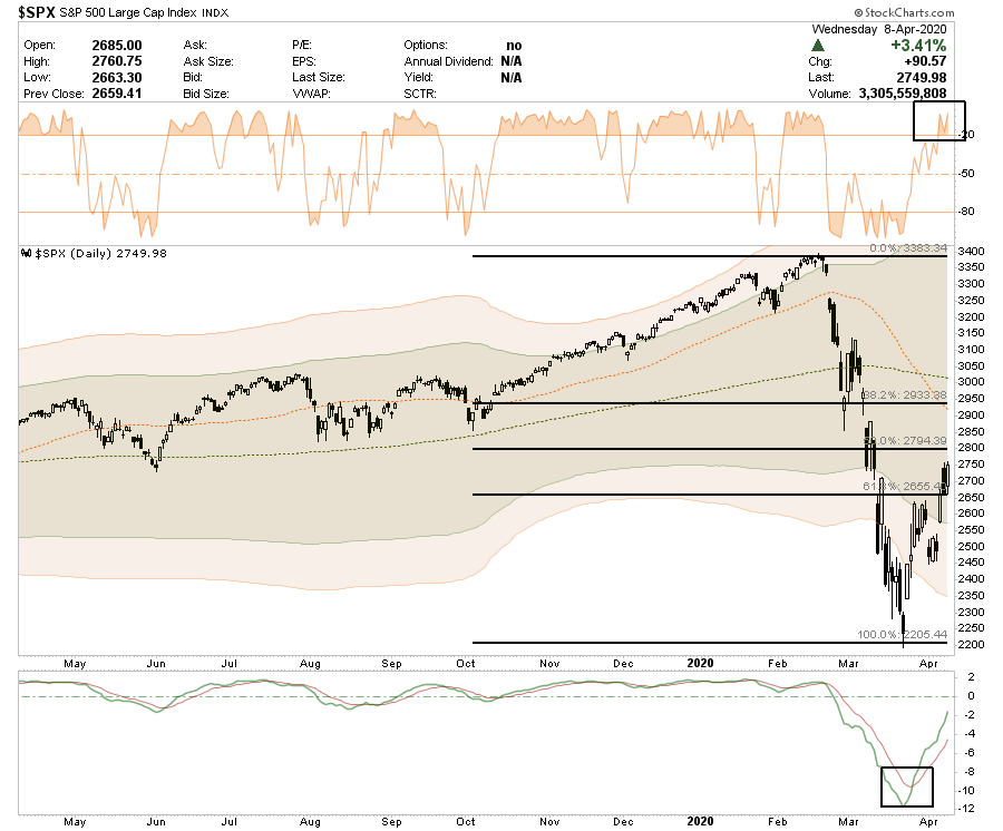, S&P 500 Technical Analysis Review 04-08-20