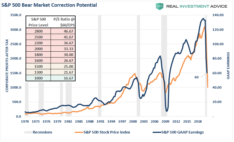 profits, Fundamentally Speaking: Estimating The Earnings Crash